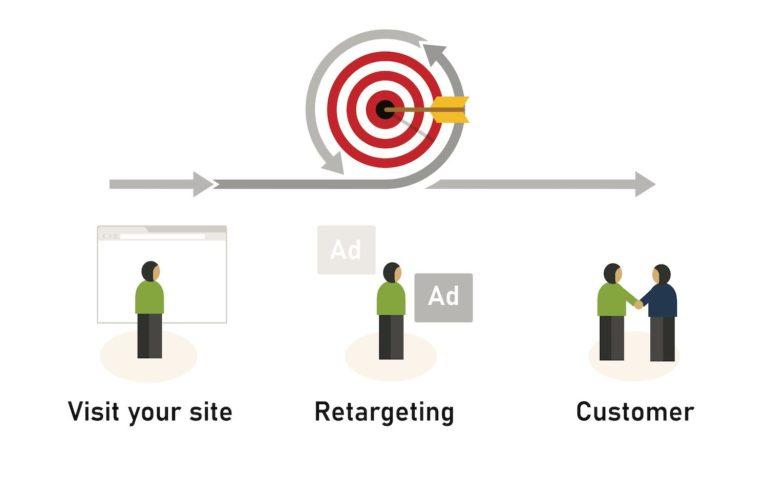 retargeting ads for handyman marketing and seo program